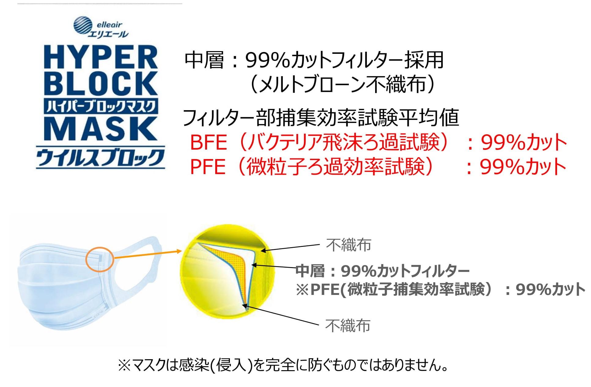 大王 製紙 マスク